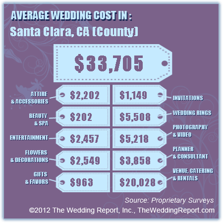 $33705: The average price of weddings in Santa Clara county